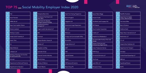 Top 75 Social Mobility Employer Index rankings 2020
